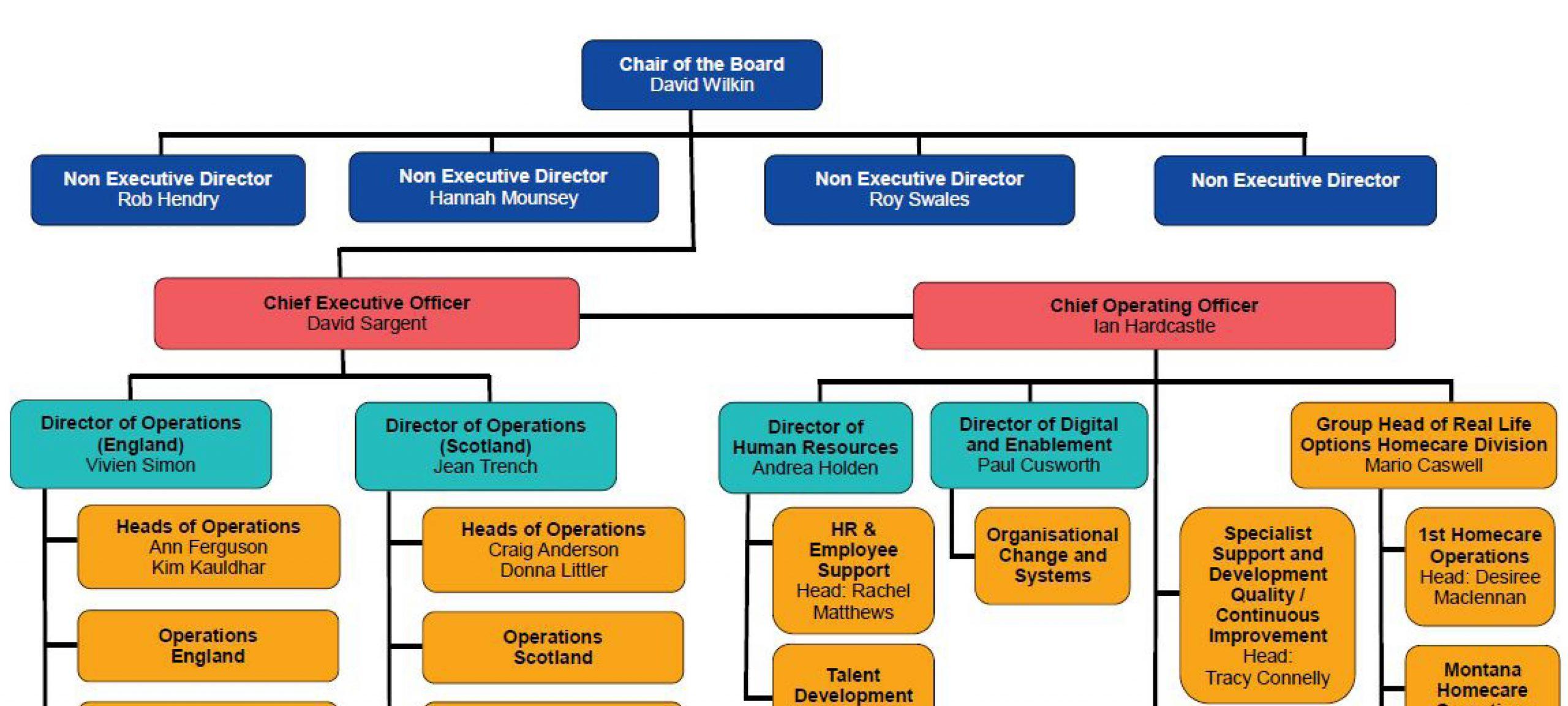 Senior Leadership Team Changes